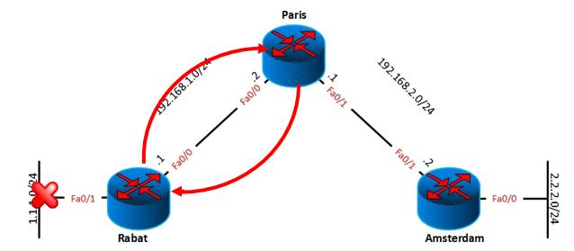 routing-loop