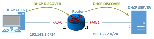 How to configure DHCP RELAY AGENT on CISCO Routers
