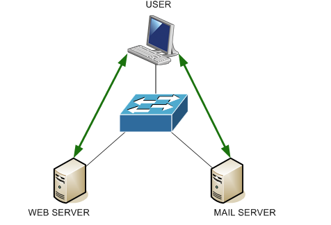 Cisco Catalyst Protected Port feature – ConfigNetworks